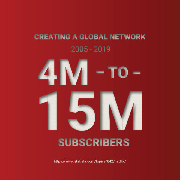 4M-15M Global Subscribers